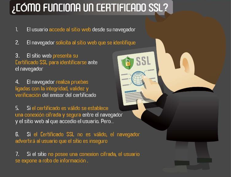 cómo funcionan los certificados ssl